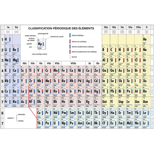 Tableau periodique des elements rent a book a s b l for N tableau periodique